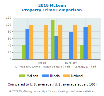 McLean Property Crime vs. State and National Comparison