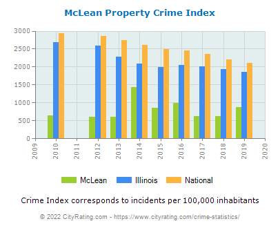 McLean Property Crime vs. State and National Per Capita