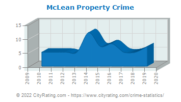 McLean Property Crime