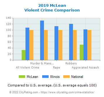 McLean Violent Crime vs. State and National Comparison