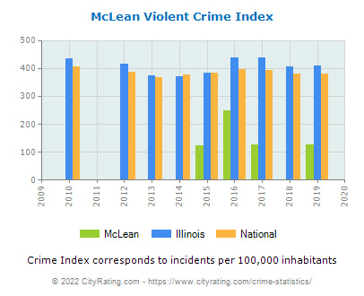 McLean Violent Crime vs. State and National Per Capita