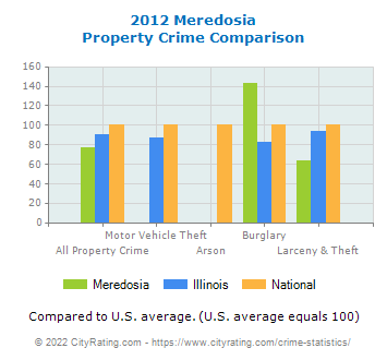 Meredosia Property Crime vs. State and National Comparison
