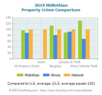 Midlothian Property Crime vs. State and National Comparison