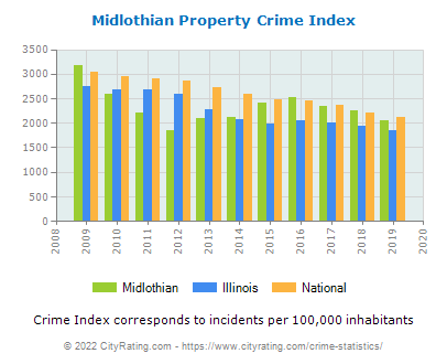 Midlothian Property Crime vs. State and National Per Capita