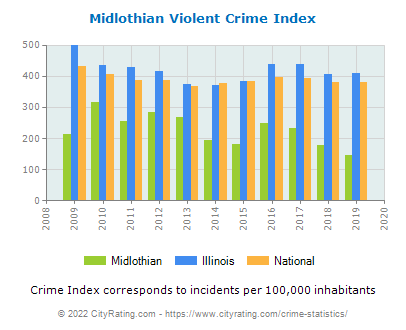 Midlothian Violent Crime vs. State and National Per Capita