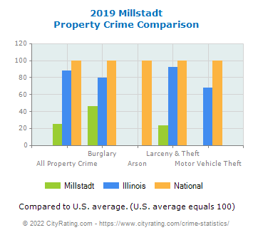 Millstadt Property Crime vs. State and National Comparison