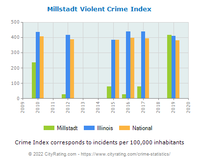Millstadt Violent Crime vs. State and National Per Capita