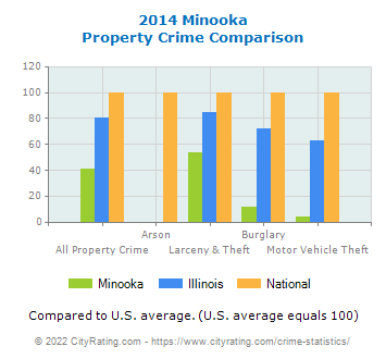 Minooka Property Crime vs. State and National Comparison