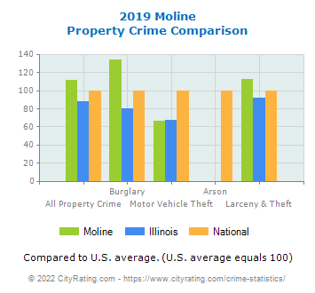 Moline Property Crime vs. State and National Comparison