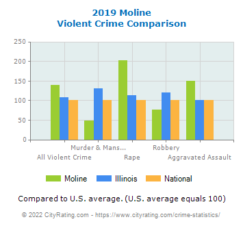 Moline Violent Crime vs. State and National Comparison