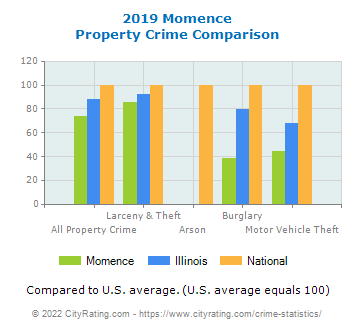 Momence Property Crime vs. State and National Comparison