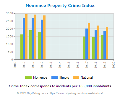 Momence Property Crime vs. State and National Per Capita