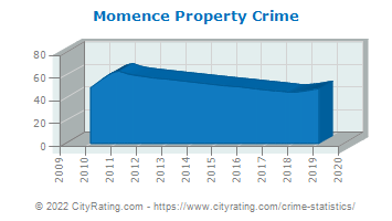 Momence Property Crime