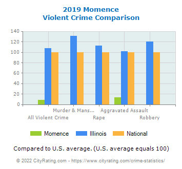 Momence Violent Crime vs. State and National Comparison