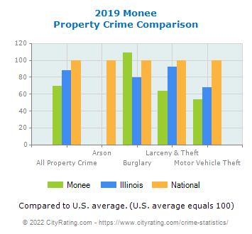 Monee Property Crime vs. State and National Comparison