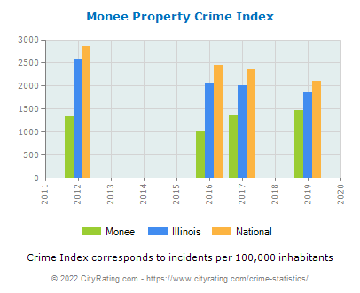 Monee Property Crime vs. State and National Per Capita