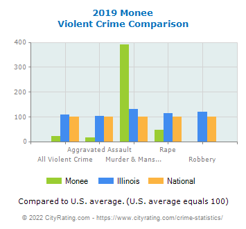 Monee Violent Crime vs. State and National Comparison