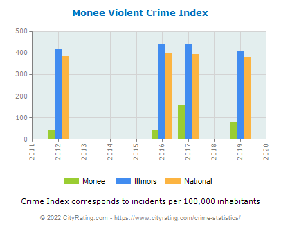 Monee Violent Crime vs. State and National Per Capita
