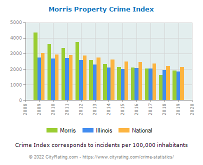Morris Property Crime vs. State and National Per Capita