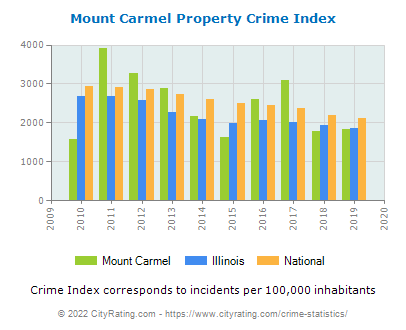 Mount Carmel Property Crime vs. State and National Per Capita