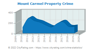 Mount Carmel Property Crime