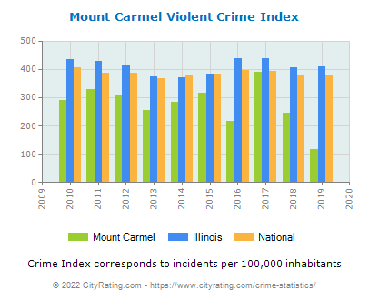 Mount Carmel Violent Crime vs. State and National Per Capita