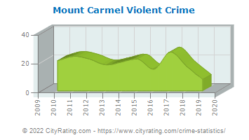 Mount Carmel Violent Crime