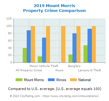 Mount Morris Property Crime vs. State and National Comparison