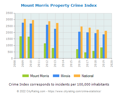 Mount Morris Property Crime vs. State and National Per Capita