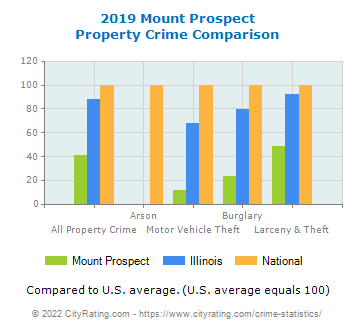 Mount Prospect Property Crime vs. State and National Comparison