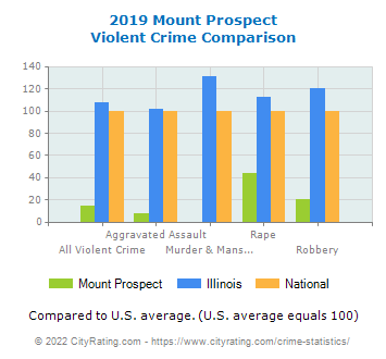 Mount Prospect Violent Crime vs. State and National Comparison