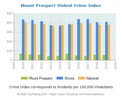Mount Prospect Violent Crime vs. State and National Per Capita