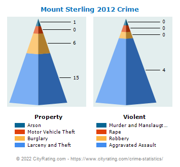 Mount Sterling Crime 2012