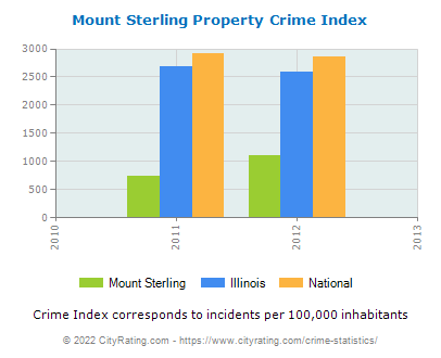 Mount Sterling Property Crime vs. State and National Per Capita