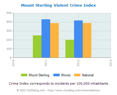 Mount Sterling Violent Crime vs. State and National Per Capita