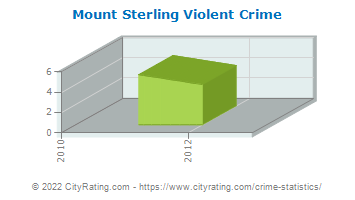 Mount Sterling Violent Crime