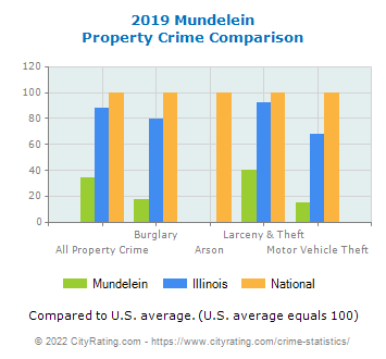 Mundelein Property Crime vs. State and National Comparison