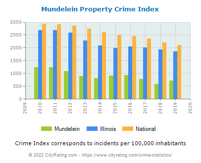 Mundelein Property Crime vs. State and National Per Capita