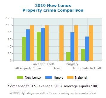 New Lenox Property Crime vs. State and National Comparison