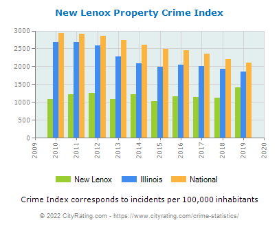 New Lenox Property Crime vs. State and National Per Capita