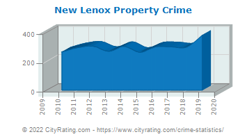 New Lenox Property Crime