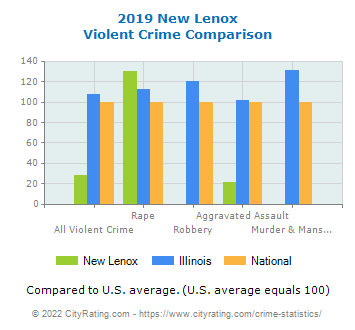 New Lenox Violent Crime vs. State and National Comparison
