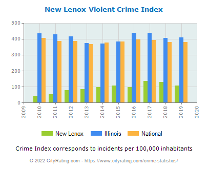 New Lenox Violent Crime vs. State and National Per Capita