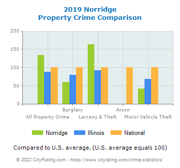 Norridge Property Crime vs. State and National Comparison