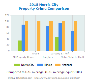 Norris City Property Crime vs. State and National Comparison