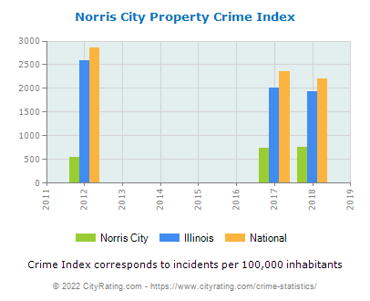 Norris City Property Crime vs. State and National Per Capita