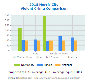 Norris City Violent Crime vs. State and National Comparison