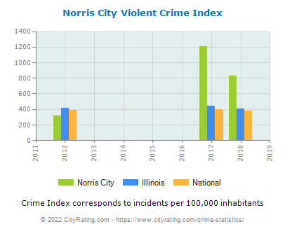 Norris City Violent Crime vs. State and National Per Capita
