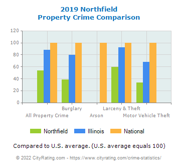 Northfield Property Crime vs. State and National Comparison
