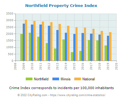 Northfield Property Crime vs. State and National Per Capita